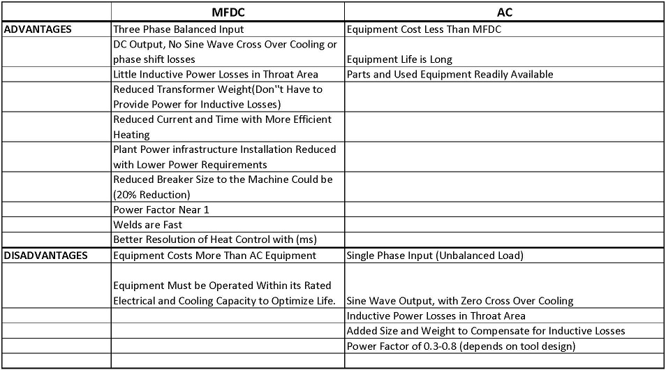 Comparison of MFDC and AC