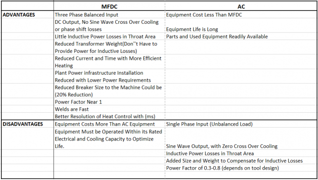 Comparison of MFDC and AC 2