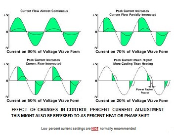 Effect of Changes on Percent Heat or Current Diagrams