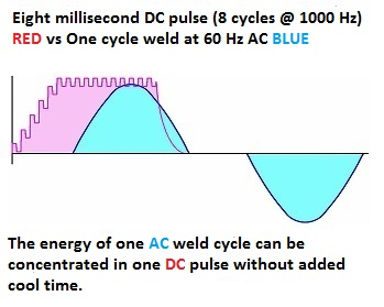 Eight millisecond DC pulse