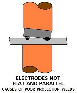 Electrodes not flat and parrallel projection welding