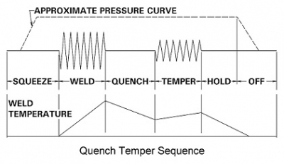 Quench Temper Sequence