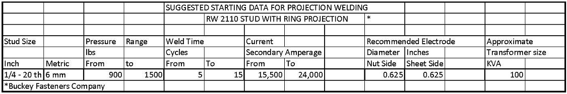 Ring Projection Weld Schedule