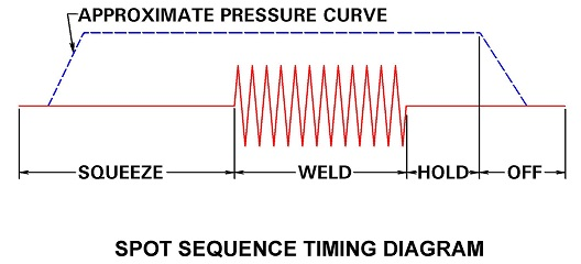 how are pressure current and time used in resistance welding? how spot welding chart how are pressure current and time used in resistance welding?