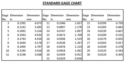 what is the conversion of gage number to dimensions how to resistance weld. Black Bedroom Furniture Sets. Home Design Ideas