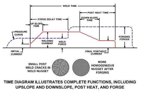 what is a forge sequence in a weld control how to resistance weld rh howtoresistanceweld info